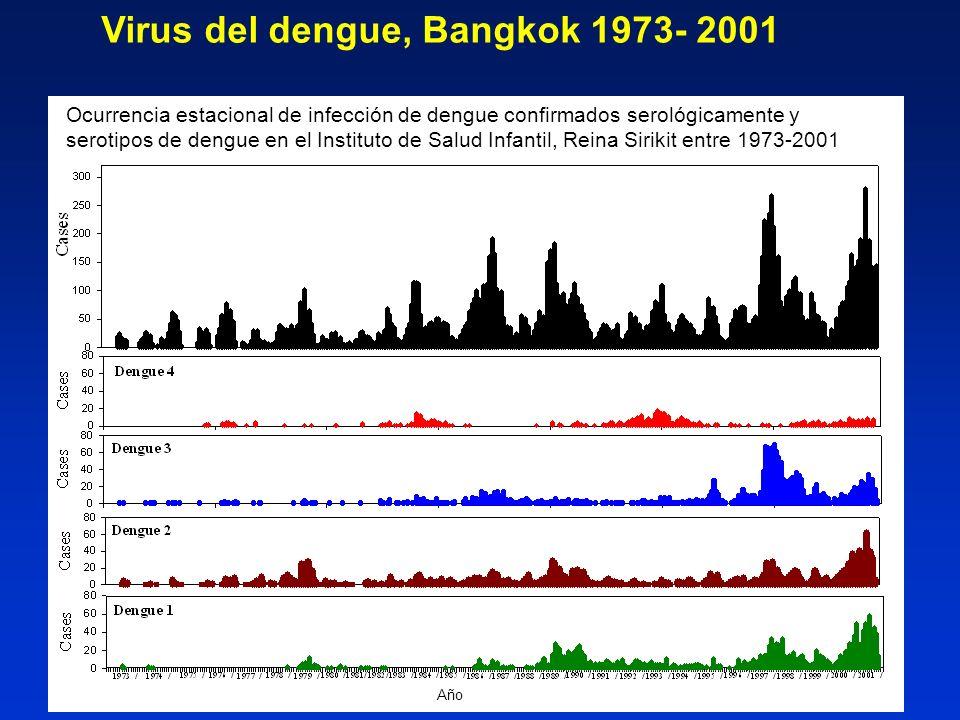Virus del dengue, Bangkok 1973- 2001 Ocurrencia estacional de infección de dengue confirmados serológicamente y serotipos de dengue en el Instituto de