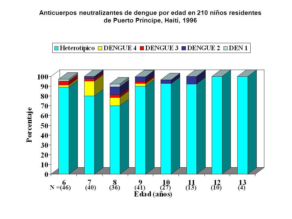 FHD/SCD en lactantes, idéntico pero más severo que FHD/SCD en niños Tasa de fatalidad de casos incrementada, reanimación requiere más líquidos por kg de peso corporal que en niños mayores con infección secundaria.