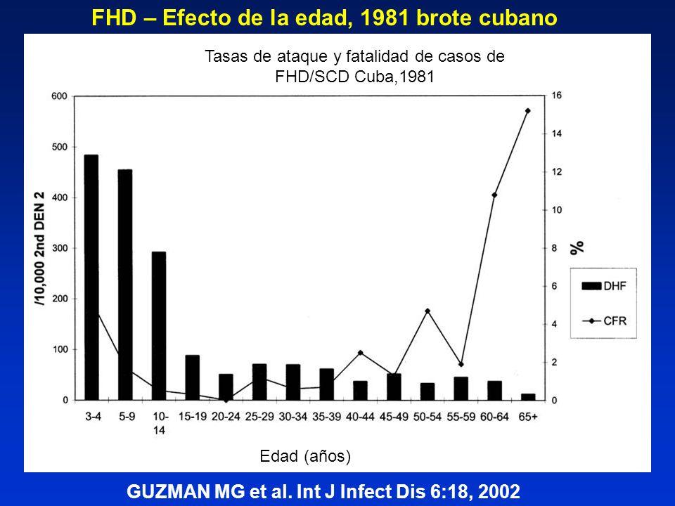 FHD – Efecto de la edad, 1981 brote cubano GUZMAN MG et al. Int J Infect Dis 6:18, 2002 Tasas de ataque y fatalidad de casos de FHD/SCD Cuba,1981 Edad
