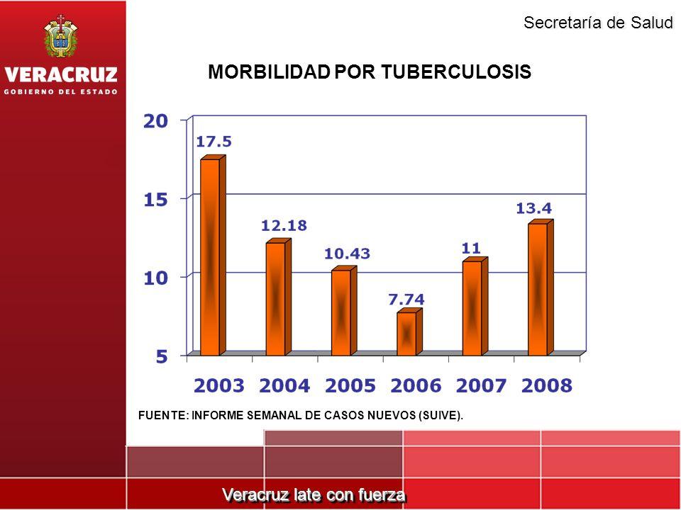 Veracruz late con fuerza Secretaría de Salud MORBILIDAD POR TUBERCULOSIS FUENTE: INFORME SEMANAL DE CASOS NUEVOS (SUIVE).