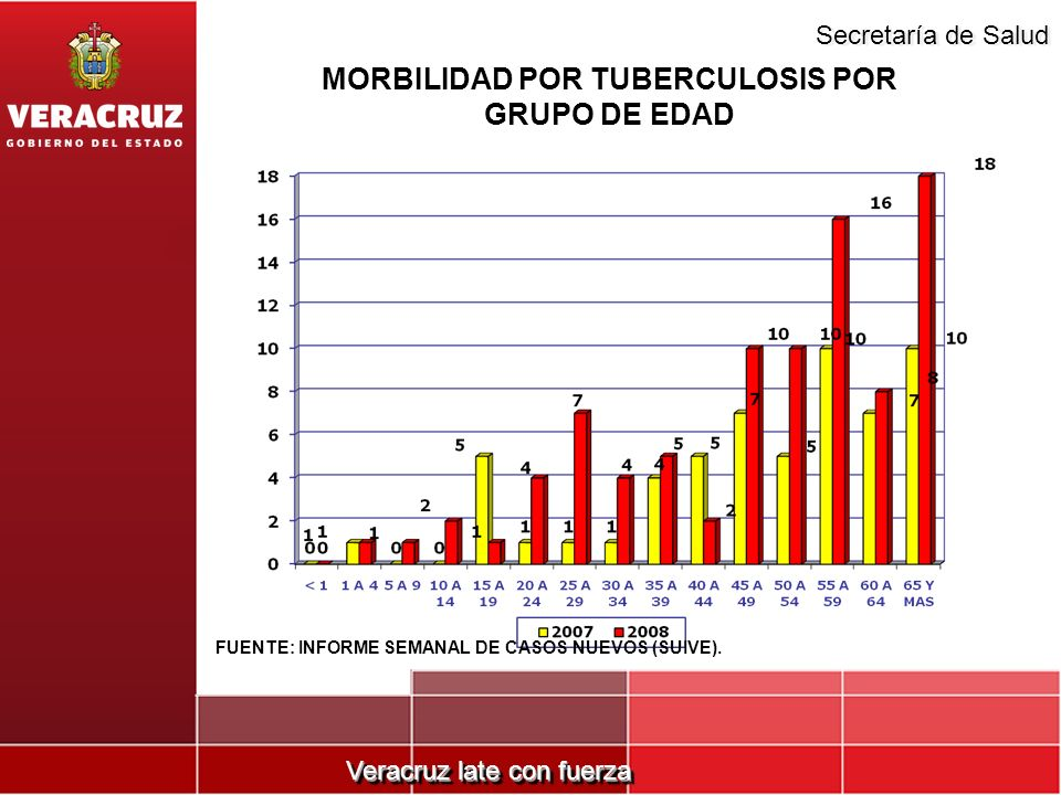 Veracruz late con fuerza Secretaría de Salud MORBILIDAD POR TUBERCULOSIS POR GRUPO DE EDAD FUENTE: INFORME SEMANAL DE CASOS NUEVOS (SUIVE).