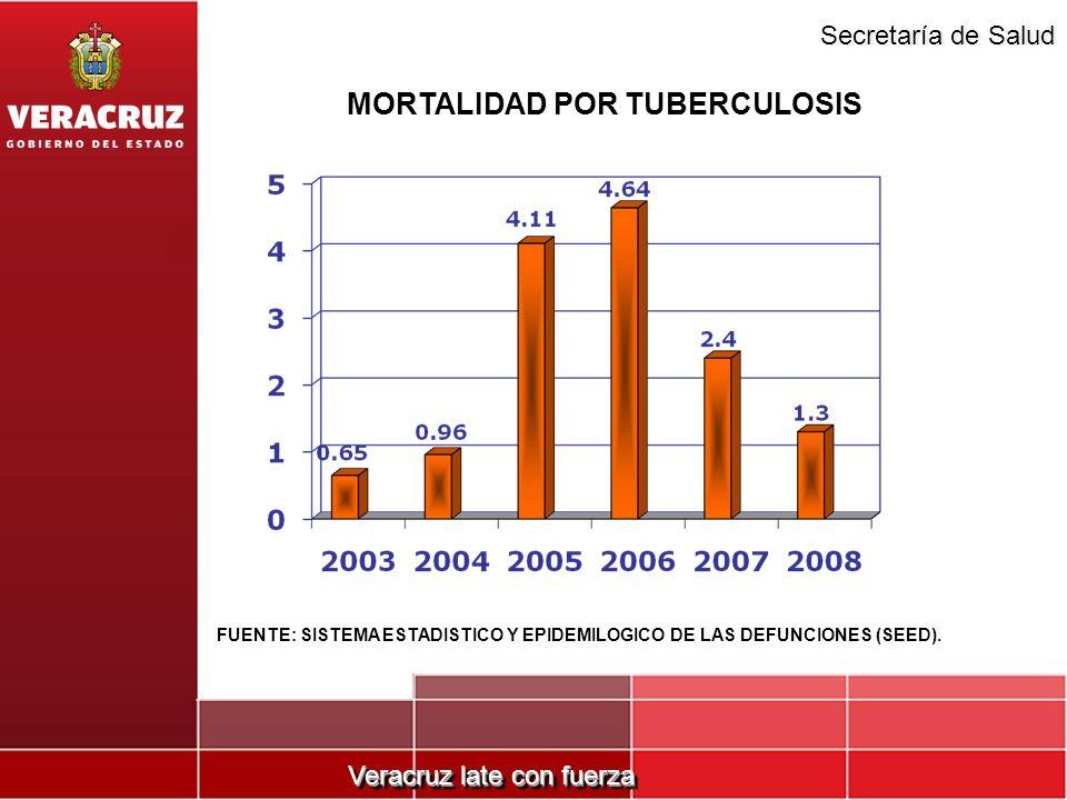 Veracruz late con fuerza Secretaría de Salud MORTALIDAD POR TUBERCULOSIS FUENTE: SISTEMA ESTADISTICO Y EPIDEMILOGICO DE LAS DEFUNCIONES (SEED).