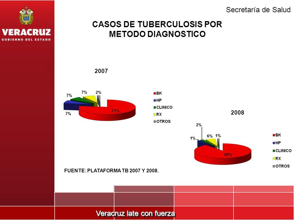 Veracruz late con fuerza Secretaría de Salud CASOS DE TUBERCULOSIS POR METODO DIAGNOSTICO 2007 2008 FUENTE: PLATAFORMA TB 2007 Y 2008.