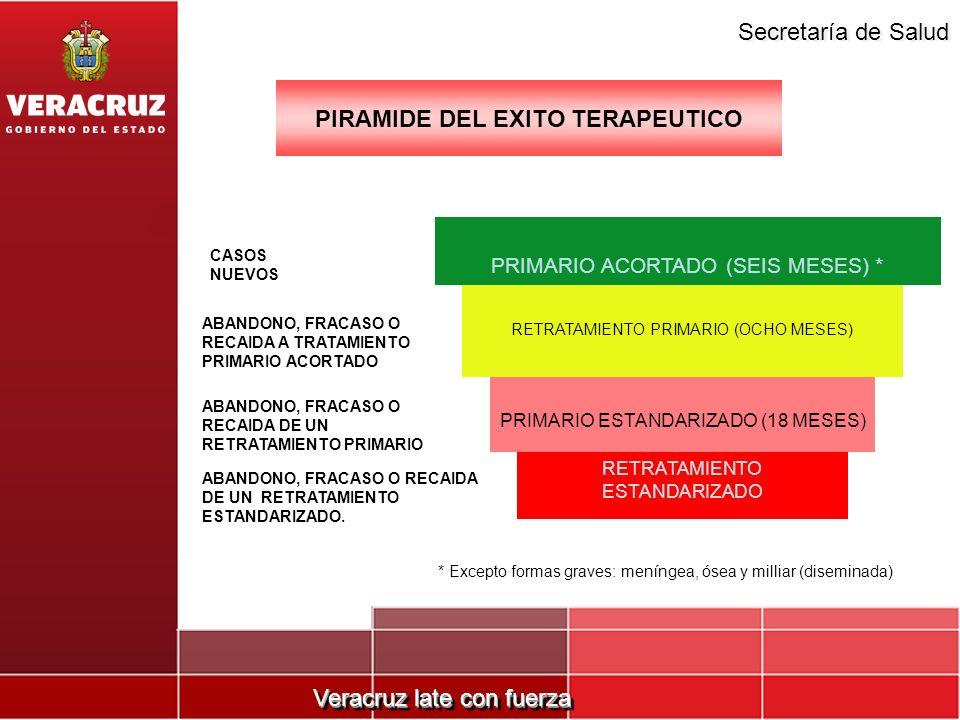 Veracruz late con fuerza Secretaría de Salud PIRAMIDE DEL EXITO TERAPEUTICO PRIMARIO ACORTADO (SEIS MESES) * RETRATAMIENTO PRIMARIO (OCHO MESES) PRIMA