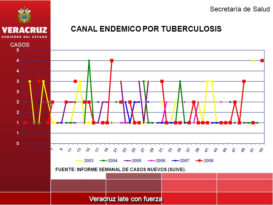Veracruz late con fuerza Secretaría de Salud CANAL ENDEMICO POR TUBERCULOSIS CASOS FUENTE: INFORME SEMANAL DE CASOS NUEVOS (SUIVE).