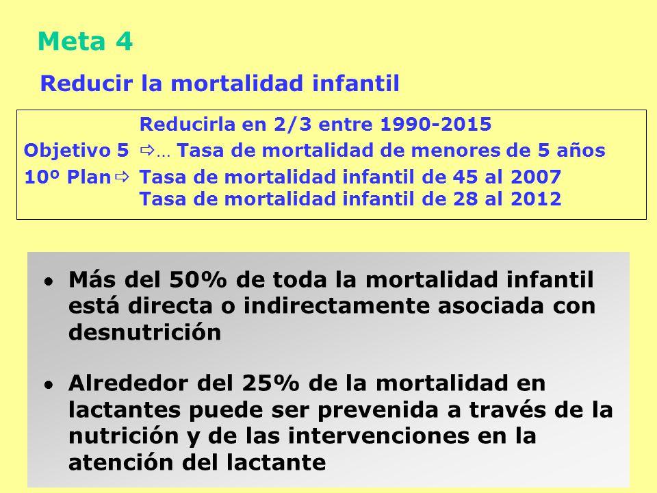 Meta 4 Reducir la mortalidad infantil Reducirla en 2/3 entre 1990-2015 Objetivo 5 … Tasa de mortalidad de menores de 5 años 10º Plan Tasa de mortalida