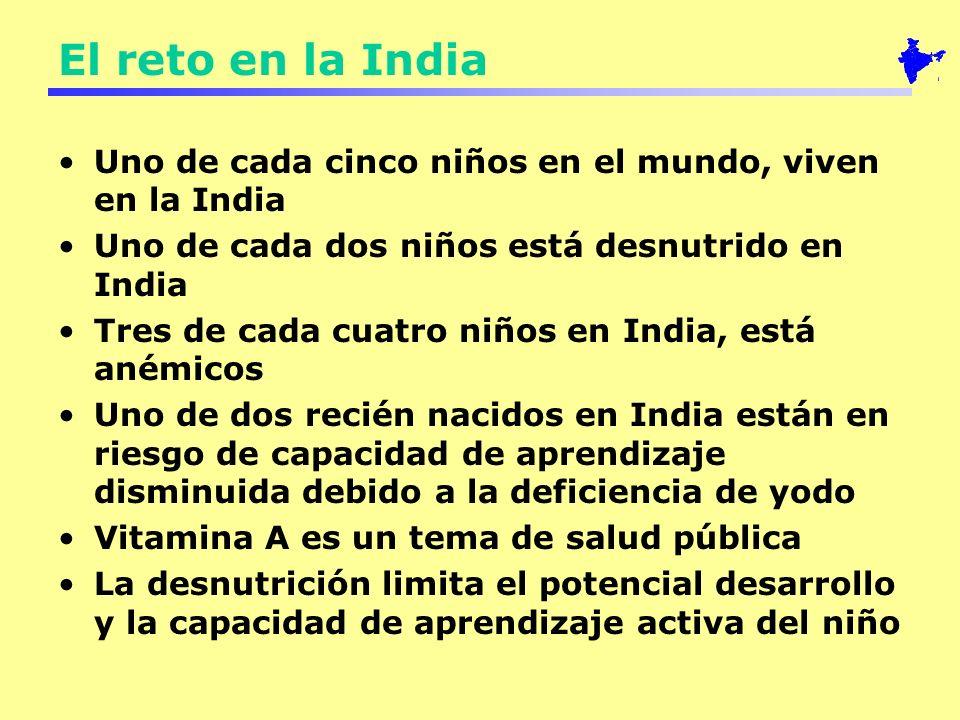 El reto en la India Uno de cada cinco niños en el mundo, viven en la India Uno de cada dos niños está desnutrido en India Tres de cada cuatro niños en