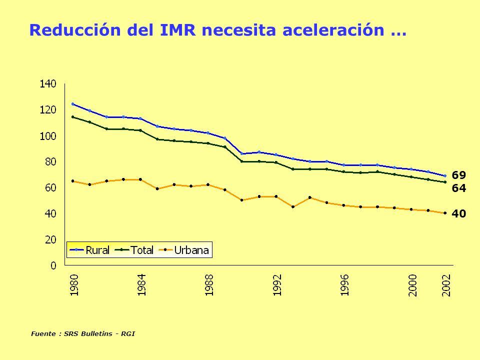69 64 40 Fuente : SRS Bulletins - RGI Reducción del IMR necesita aceleración …