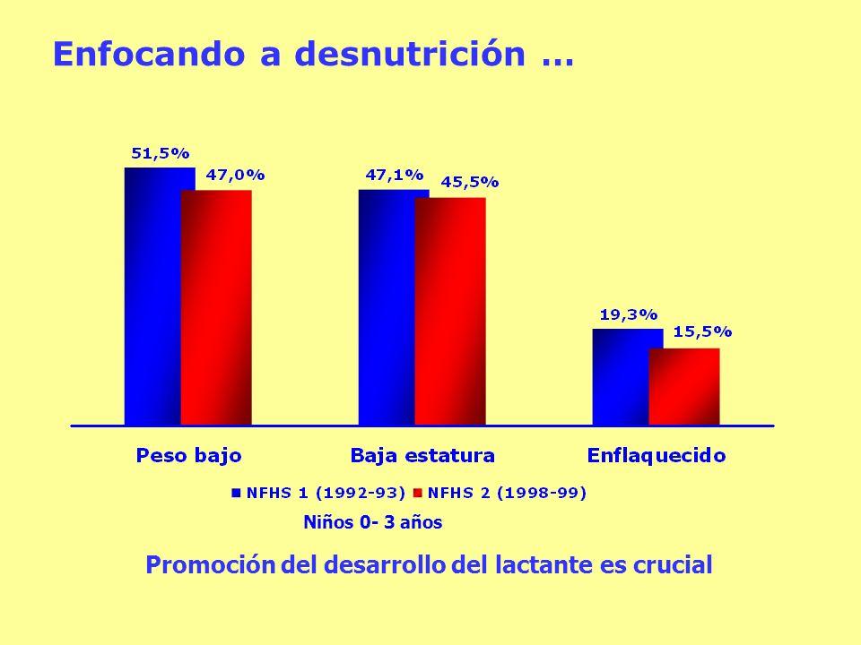 Niños 0- 3 años Promoción del desarrollo del lactante es crucial Enfocando a desnutrición …