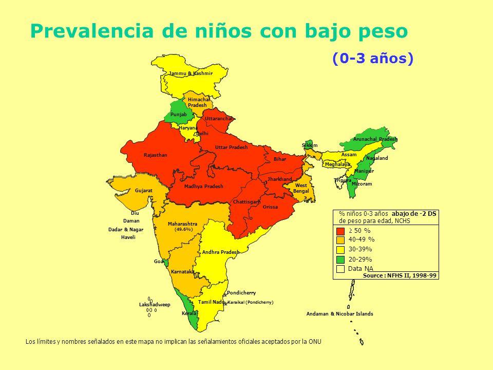 % niños 0-3 años abajo de -2 DS de peso para edad, NCHS Source : NFHS II, 1998-99 50 % 40-49 % 30-39% 20-29% Data NA Jammu & Kashmir Himachal Pradesh