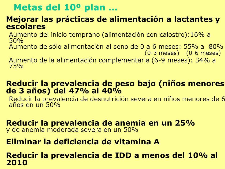 Mejorar las prácticas de alimentación a lactantes y escolares Aumento del inicio temprano (alimentación con calostro):16% a 50% Aumento de sólo alimen