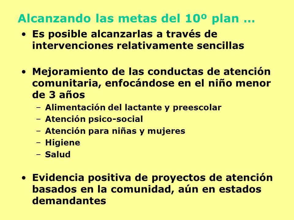 Alcanzando las metas del 10º plan … Es posible alcanzarlas a través de intervenciones relativamente sencillas Mejoramiento de las conductas de atenció