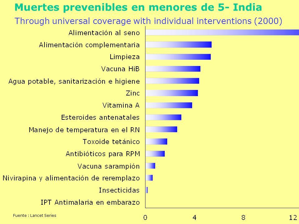 Muertes prevenibles en menores de 5- India Through universal coverage with individual interventions (2000) Fuente : Lancet Series