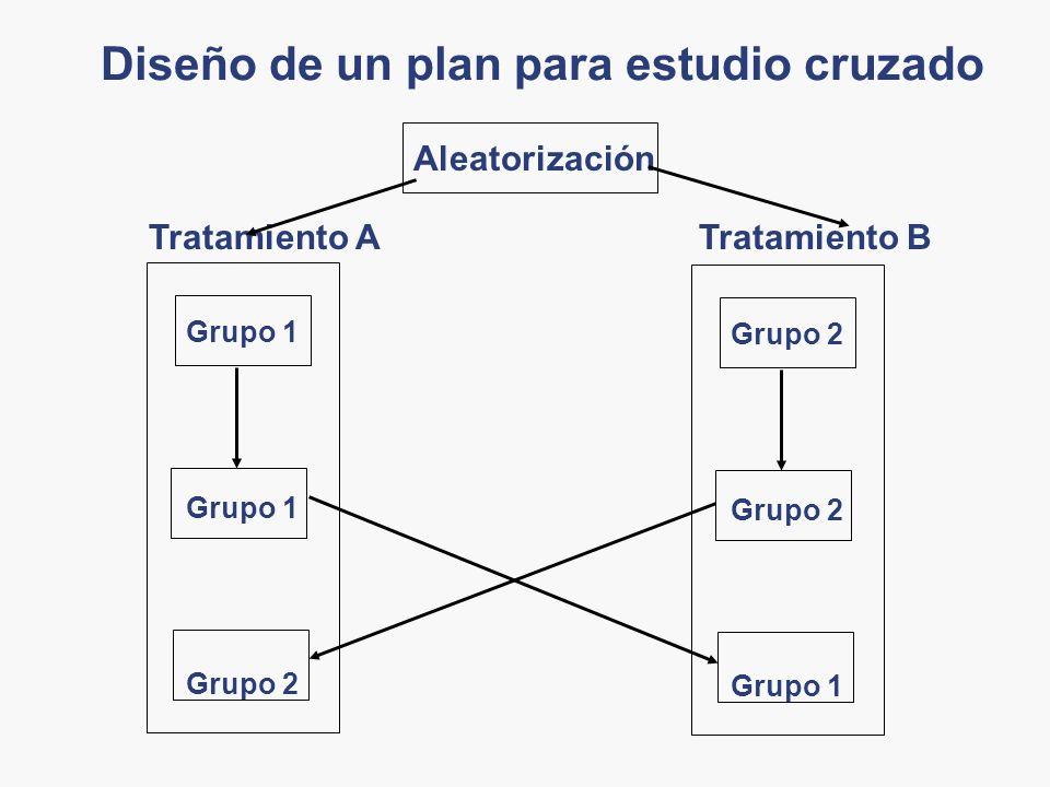 Diseño de un plan para estudio cruzado Aleatorización Tratamiento A Grupo 1 Grupo 2 Tratamiento B Grupo 2 Grupo 1