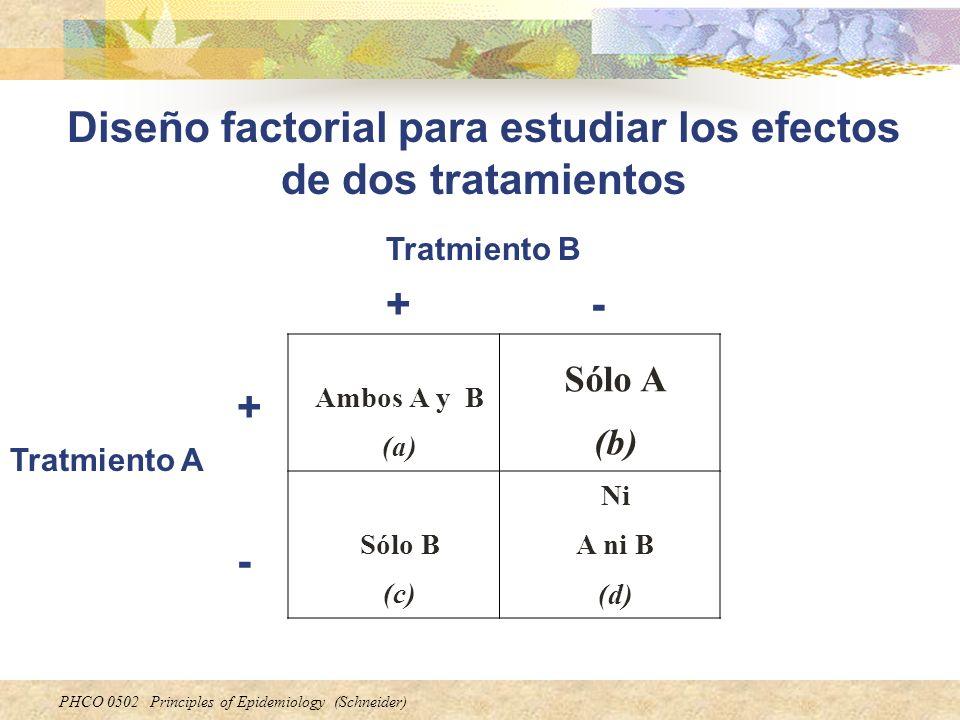 PHCO 0502 Principles of Epidemiology (Schneider) Diseño factorial para estudiar los efectos de dos tratamientos Ambos A y B (a) Sólo A (b) Sólo B (c)