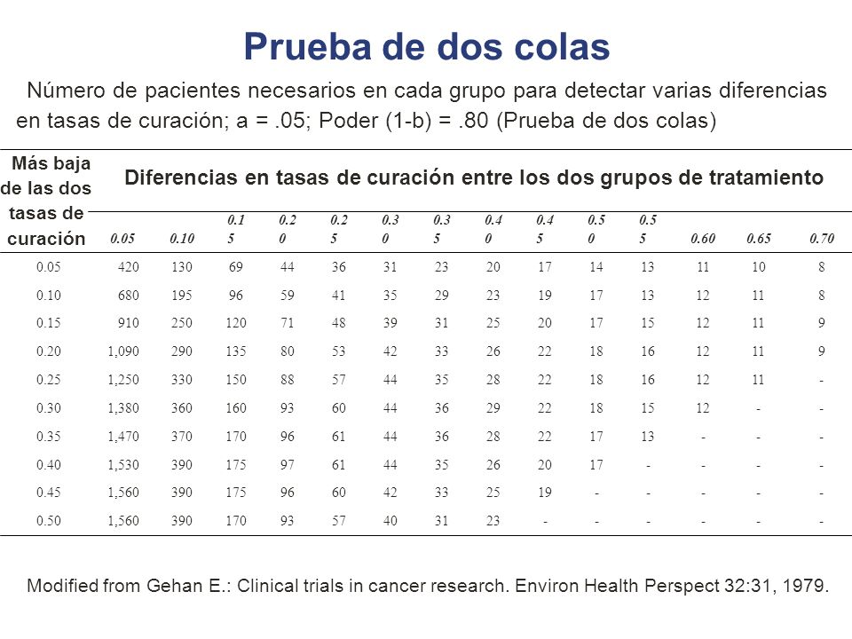 Prueba de dos colas Modified from Gehan E.: Clinical trials in cancer research. Environ Health Perspect 32:31, 1979. ------23314057931703901,5600.50 -