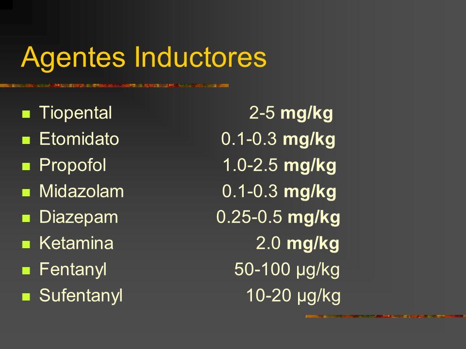 Agentes Inductores Tiopental 2-5 mg/kg Etomidato 0.1-0.3 mg/kg Propofol 1.0-2.5 mg/kg Midazolam 0.1-0.3 mg/kg Diazepam 0.25-0.5 mg/kg Ketamina 2.0 mg/kg Fentanyl 50-100 µg/kg Sufentanyl 10-20 µg/kg