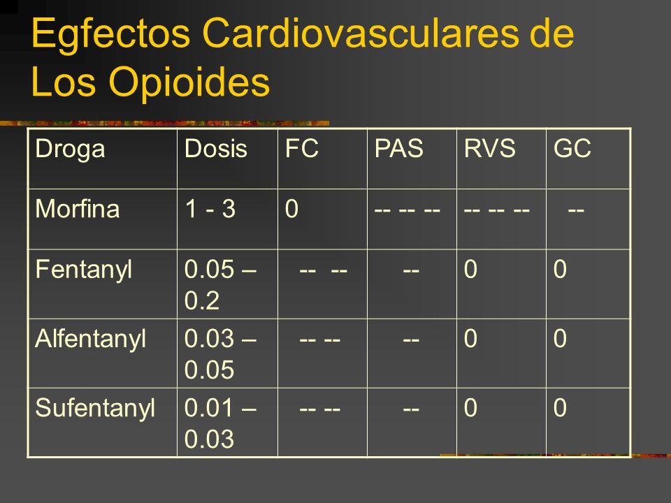 Egfectos Cardiovasculares de Los Opioides DrogaDosisFCPASRVSGC Morfina1 - 30-- -- -- -- Fentanyl0.05 – 0.2 -- -- --00 Alfentanyl0.03 – 0.05 -- -- --00 Sufentanyl0.01 – 0.03 -- -- --00