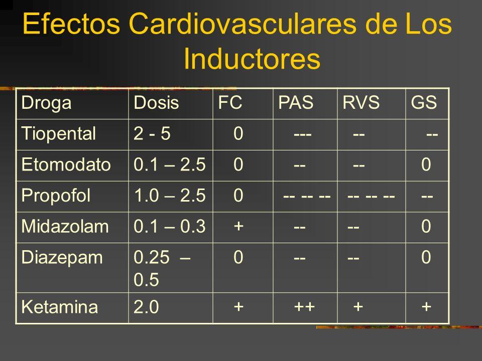 Efectos Cardiovasculares de Los Inductores DrogaDosisFCPASRVSGS Tiopental2 - 5 0 --- -- Etomodato0.1 – 2.5 0 -- 0 Propofol1.0 – 2.5 0 -- -- -- -- Midazolam0.1 – 0.3 + -- 0 Diazepam0.25 – 0.5 0 -- 0 Ketamina2.0 + ++ + +