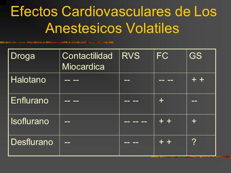 Efectos Cardiovasculares de Los Anestesicos Volatiles DrogaContactilidad Miocardica RVSFCGS Halotano -- -- -- -- -- + + Enflurano -- -- + -- Isoflurano -- -- -- -- + + + Desflurano -- -- -- + + ?