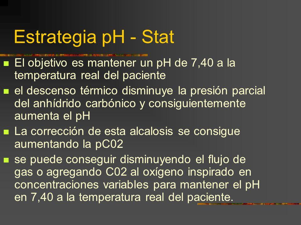 Estrategia pH - Stat El objetivo es mantener un pH de 7,40 a la temperatura real del paciente el descenso térmico disminuye la presión parcial del anhídrido carbónico y consiguientemente aumenta el pH La corrección de esta alcalosis se consigue aumentando la pC02 se puede conseguir disminuyendo el flujo de gas o agregando C02 al oxígeno inspirado en concentraciones variables para mantener el pH en 7,40 a la temperatura real del paciente.