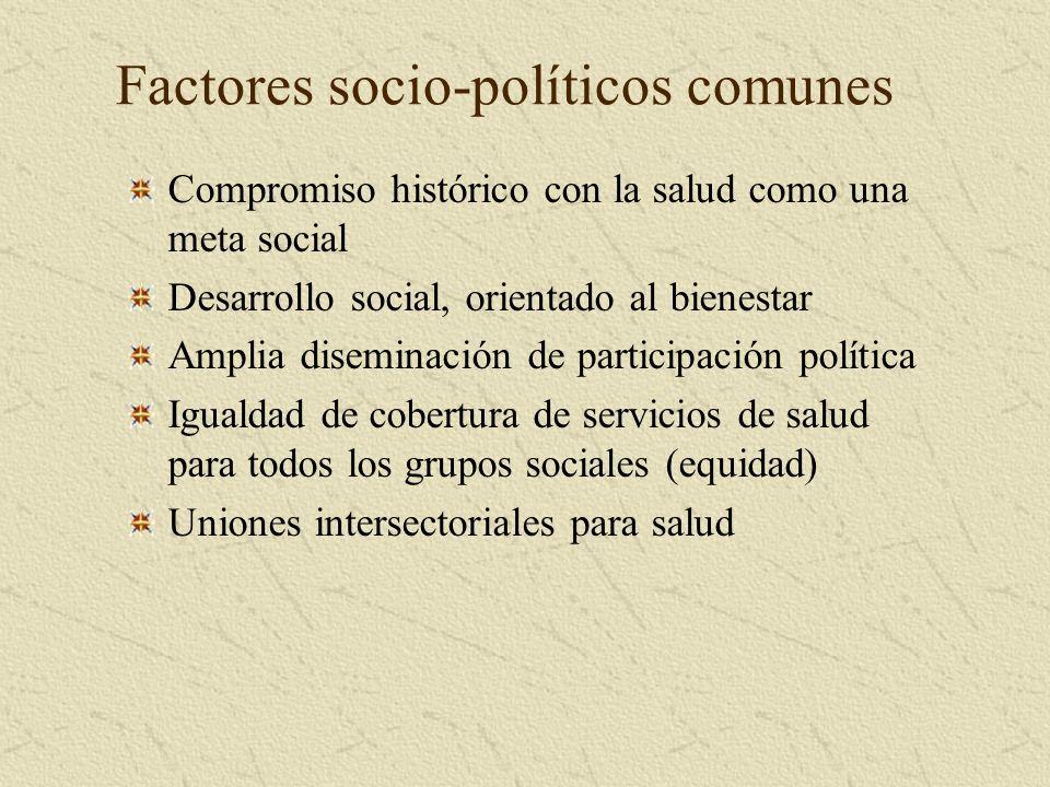 Factores socio-políticos comunes Compromiso histórico con la salud como una meta social Desarrollo social, orientado al bienestar Amplia diseminación de participación política Igualdad de cobertura de servicios de salud para todos los grupos sociales (equidad) Uniones intersectoriales para salud