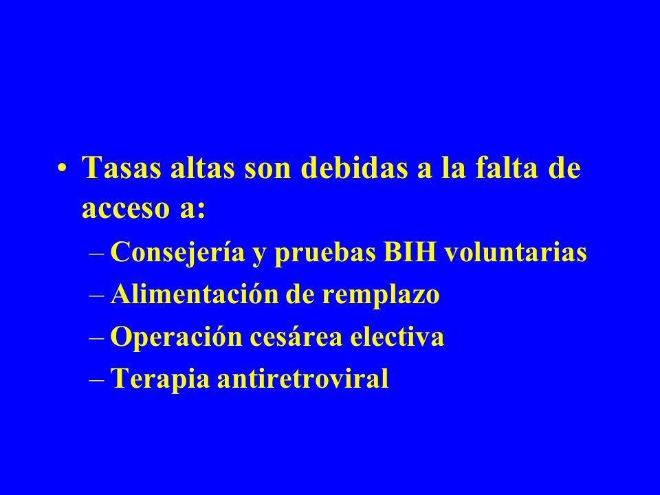 Tasas altas son debidas a la falta de acceso a: –Consejería y pruebas BIH voluntarias –Alimentación de remplazo –Operación cesárea electiva –Terapia a