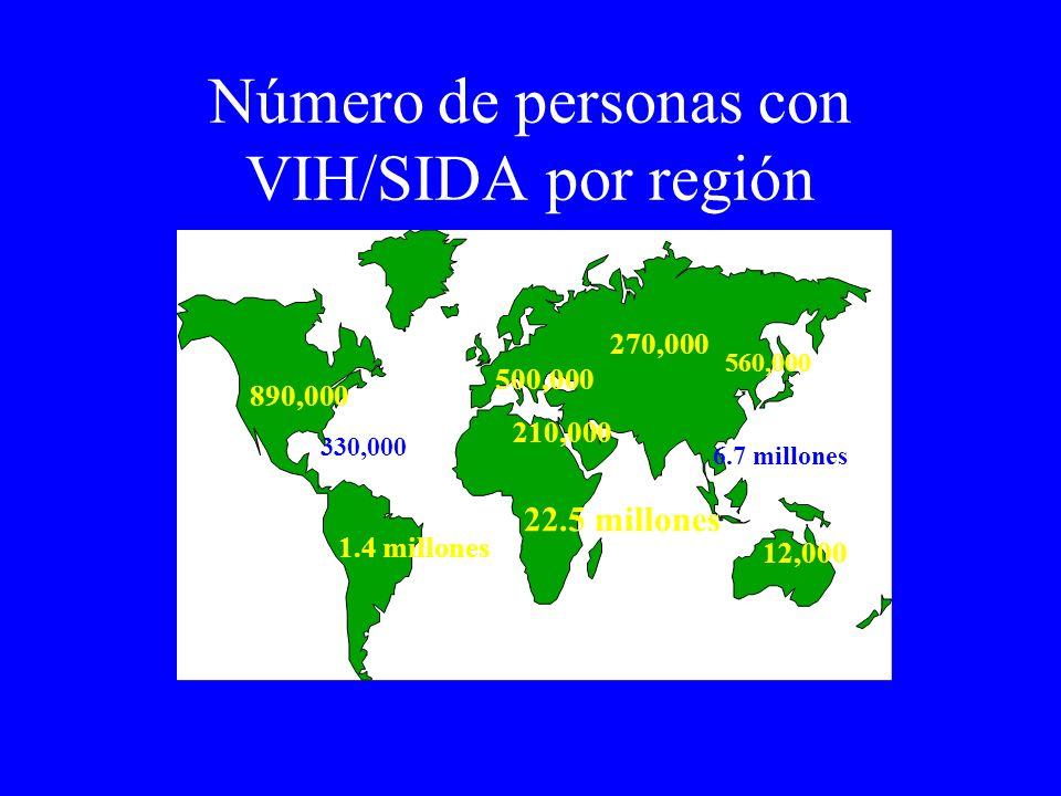 Número de personas con VIH/SIDA por región 890,000 330,000 1.4 millones 22.5 millones 500,000 270,000 6.7 millones 12,000 210,000 560,000