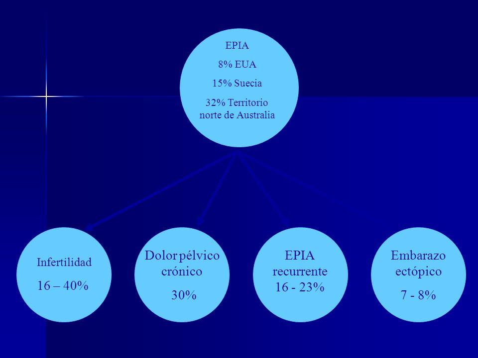 EPIA 8% EUA 15% Suecia 32% Territorio norte de Australia Embarazo ectópico 7 - 8% EPIA recurrente 16 - 23% Dolor pélvico crónico 30% Infertilidad 16 –