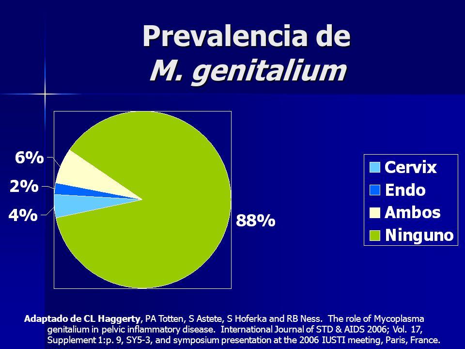 Prevalencia de M. genitalium Adaptado de CL Haggerty, PA Totten, S Astete, S Hoferka and RB Ness. The role of Mycoplasma genitalium in pelvic inflamma