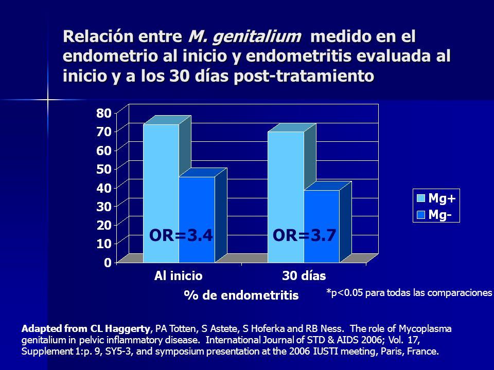 Relación entre M. genitalium medido en el endometrio al inicio y endometritis evaluada al inicio y a los 30 días post-tratamiento OR=3.4OR=3.7 *p<0.05
