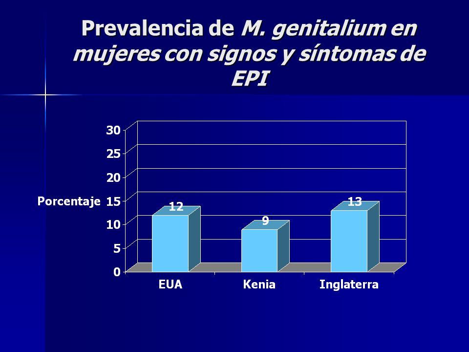 Prevalencia de M. genitalium en mujeres con signos y síntomas de EPI