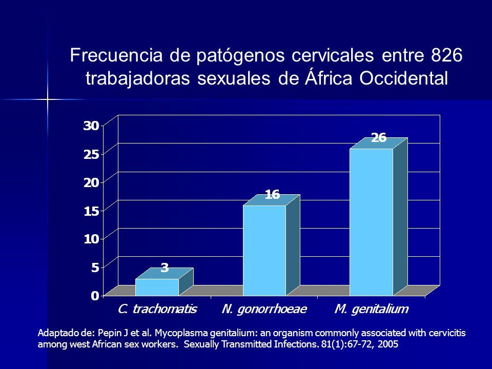 Frecuencia de patógenos cervicales entre 826 trabajadoras sexuales de África Occidental Adaptado de: Pepin J et al. Mycoplasma genitalium: an organism