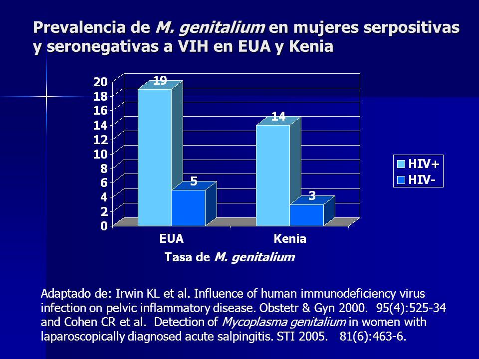 Prevalencia de M. genitalium en mujeres serpositivas y seronegativas a VIH en EUA y Kenia Adaptado de: Irwin KL et al. Influence of human immunodefici