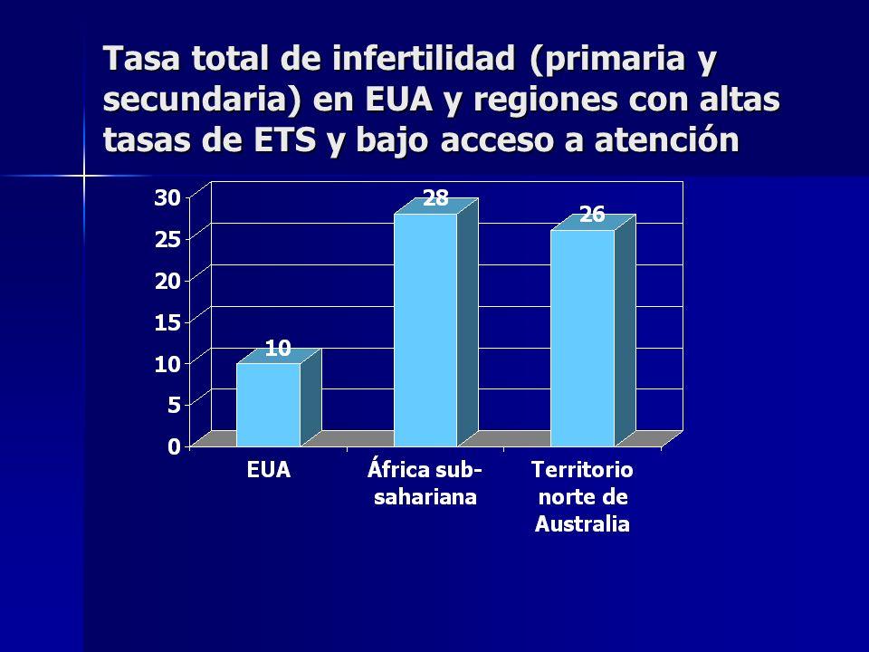 Tasa total de infertilidad (primaria y secundaria) en EUA y regiones con altas tasas de ETS y bajo acceso a atención