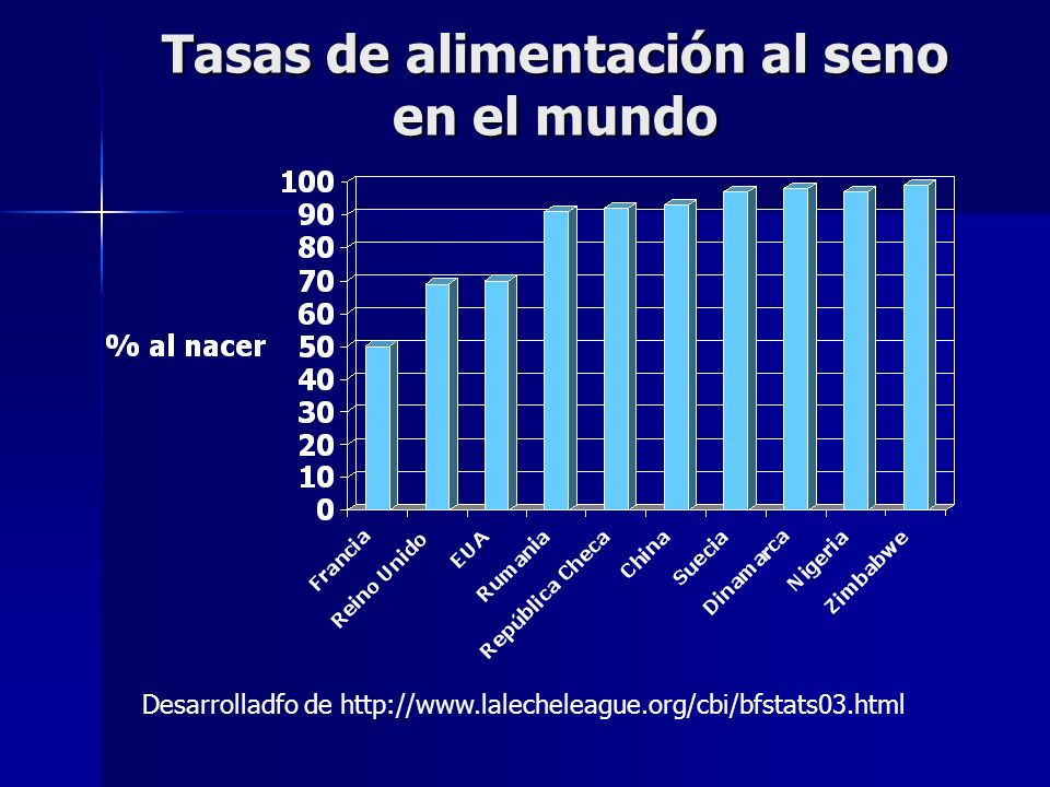 Tasas de alimentación al seno en el mundo Desarrolladfo de http://www.lalecheleague.org/cbi/bfstats03.html