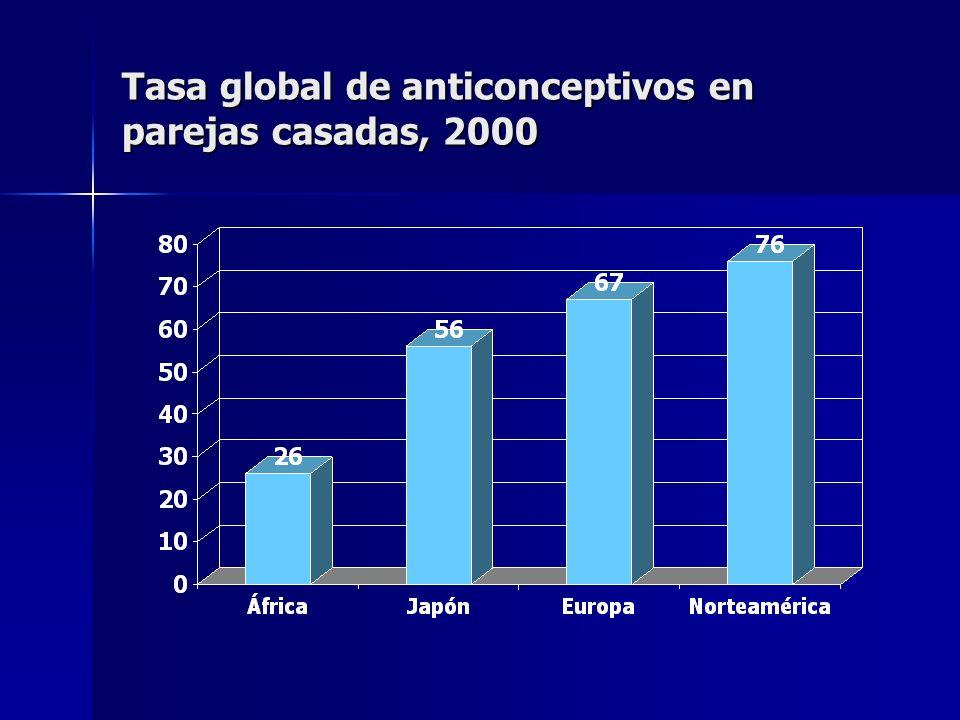 Tasa global de anticonceptivos en parejas casadas, 2000