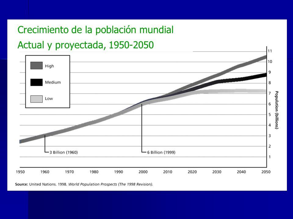 Crecimiento de la población mundial Actual y proyectada, 1950-2050