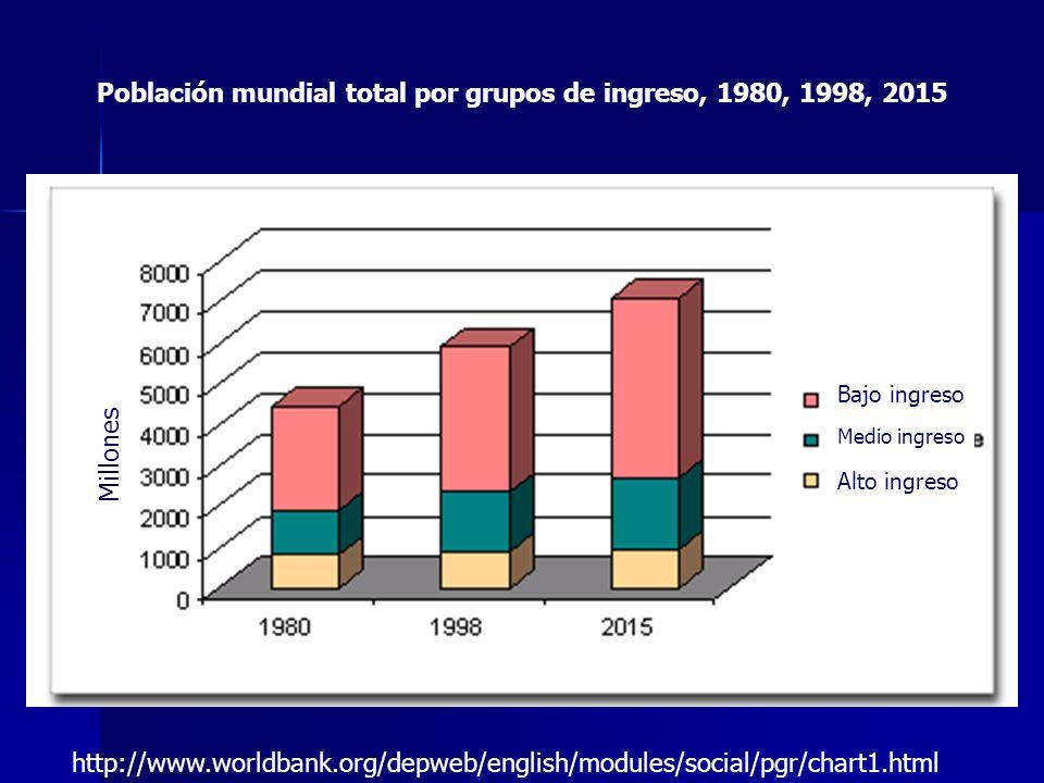 Población mundial total por grupos de ingreso, 1980, 1998, 2015 http://www.worldbank.org/depweb/english/modules/social/pgr/chart1.html Millones Bajo i