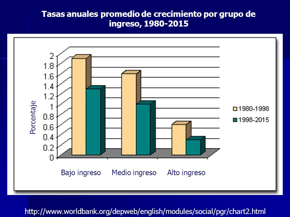Tasas anuales promedio de crecimiento por grupo de ingreso, 1980-2015 http://www.worldbank.org/depweb/english/modules/social/pgr/chart2.html Porcentaj