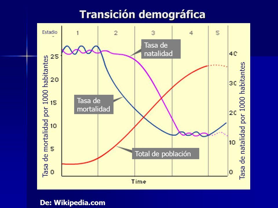 Transición demográfica De: Wikipedia.com Tasa de natalidad Tasa de mortalidad Total de población Tasa de mortalidad por 1000 habitantes Estadio Tasa d