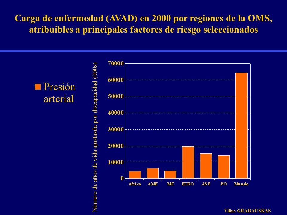 Carga de enfermedad (AVAD) en 2000 por regiones de la OMS, atribuibles a principales factores de riesgo seleccionados Número de años de vida ajustasda
