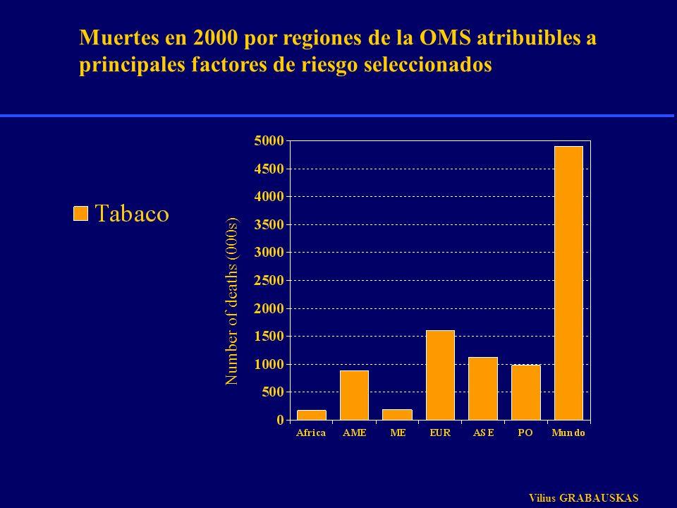 Number of deaths (000s) Vilius GRABAUSKAS Muertes en 2000 por regiones de la OMS atribuibles a principales factores de riesgo seleccionados