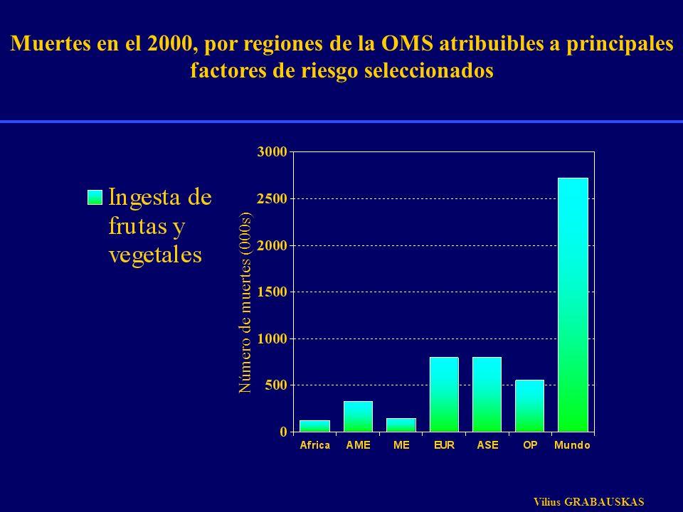 Muertes en el 2000, por regiones de la OMS atribuibles a principales factores de riesgo seleccionados Número de muertes (000s) Vilius GRABAUSKAS