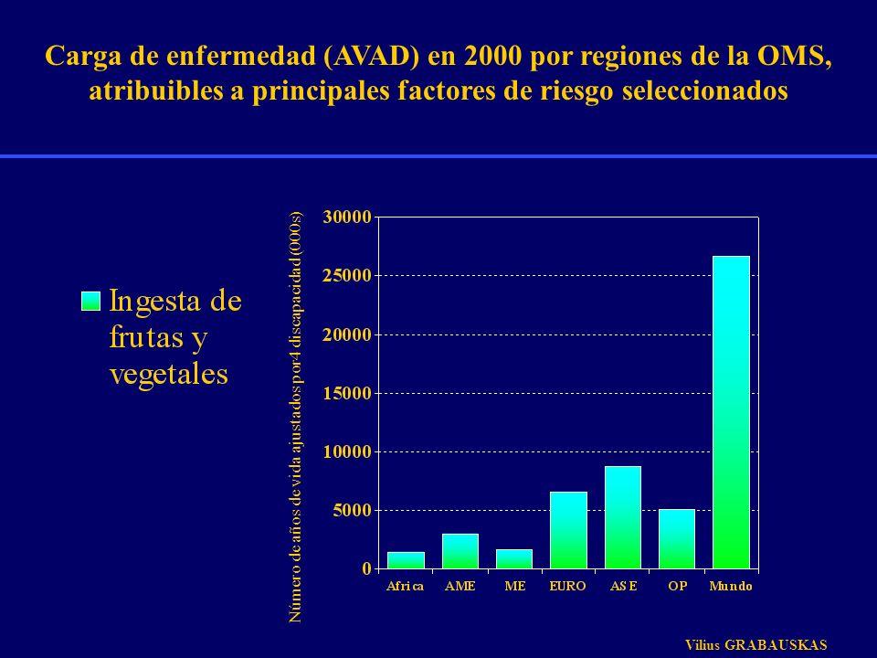 Carga de enfermedad (AVAD) en 2000 por regiones de la OMS, atribuibles a principales factores de riesgo seleccionados Número de años de vida ajustados