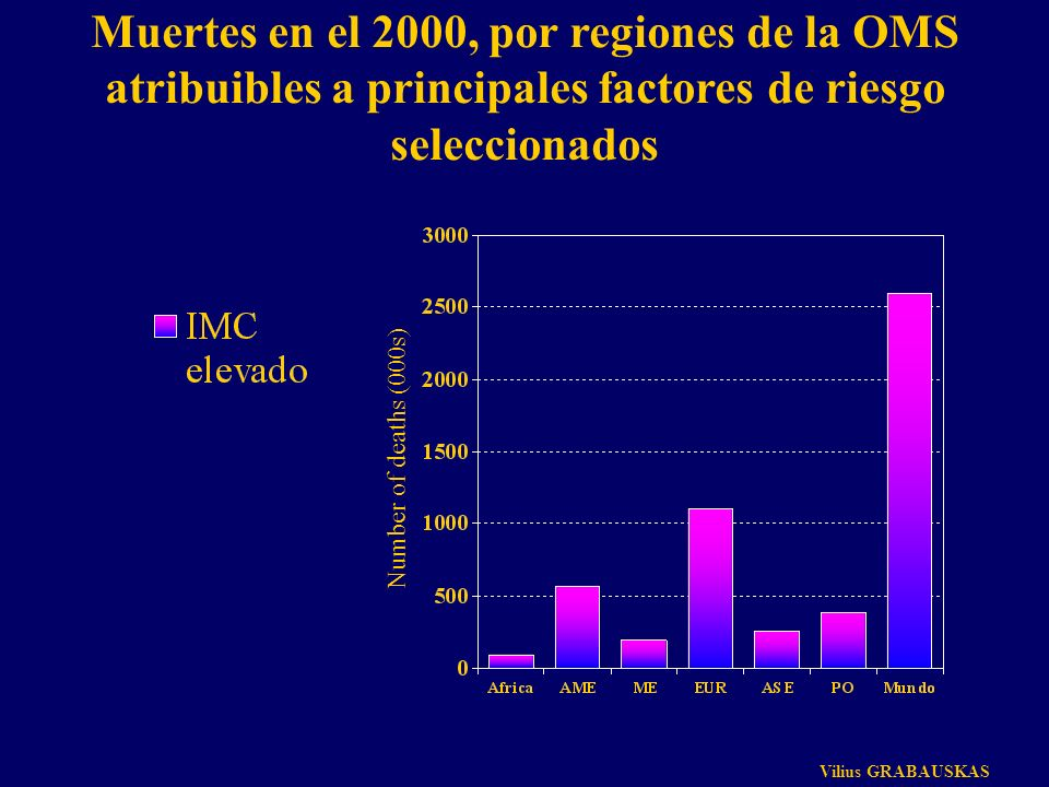 Muertes en el 2000, por regiones de la OMS atribuibles a principales factores de riesgo seleccionados Number of deaths (000s) Vilius GRABAUSKAS