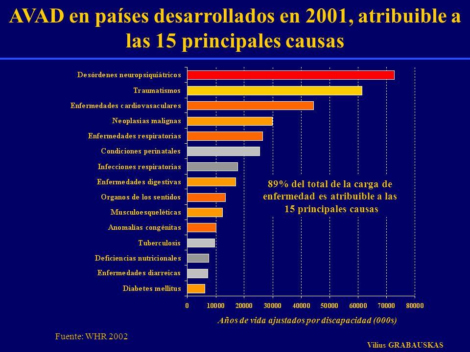 AVAD en países desarrollados en 2001, atribuible a las 15 principales causas Años de vida ajustados por discapacidad (000s) 89% del total de la carga