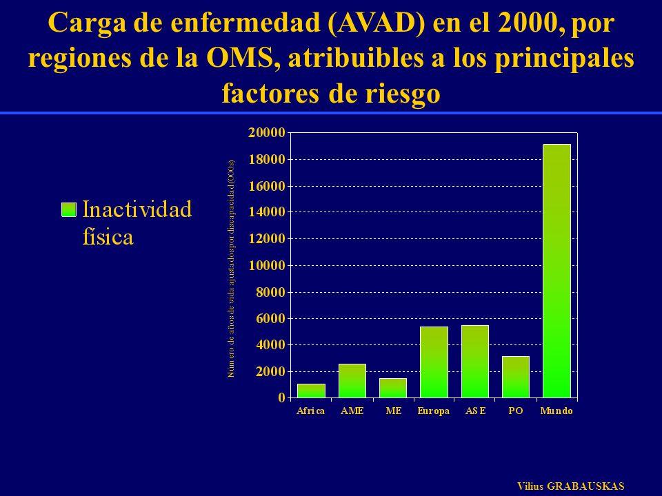 Carga de enfermedad (AVAD) en el 2000, por regiones de la OMS, atribuibles a los principales factores de riesgo Número de años de vida ajustados por d