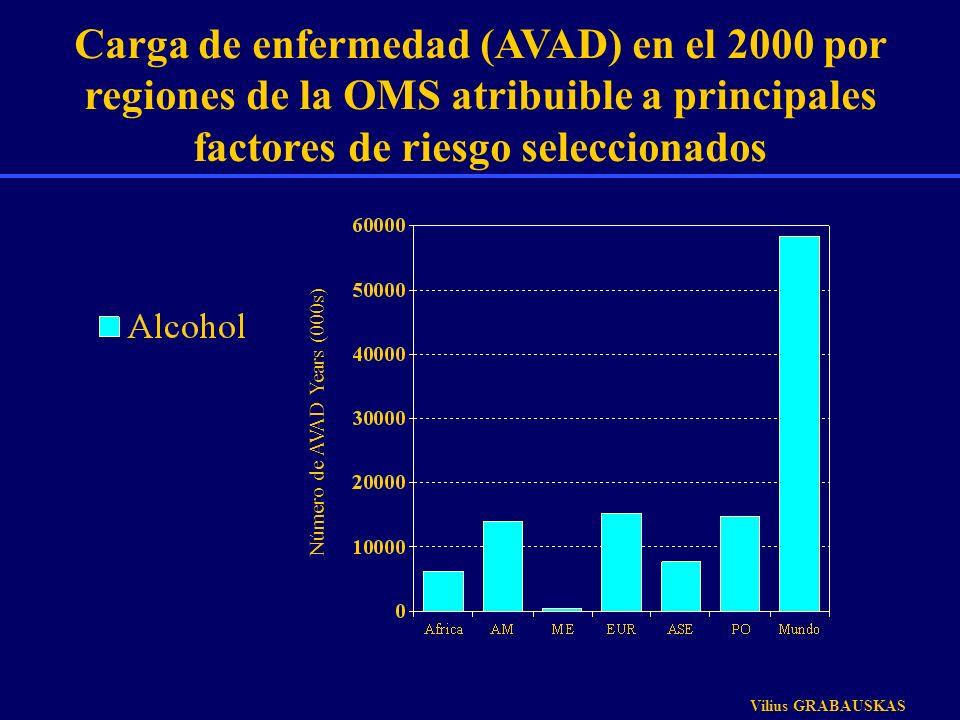 Carga de enfermedad (AVAD) en el 2000 por regiones de la OMS atribuible a principales factores de riesgo seleccionados Número de AVAD Years (000s) Vil