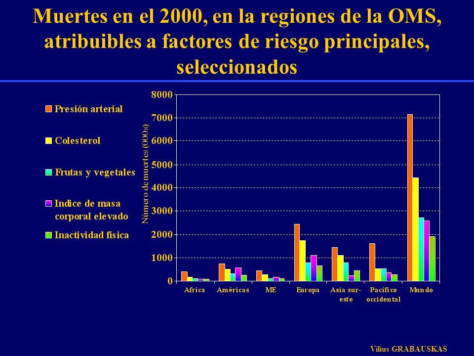 Muertes en el 2000, en la regiones de la OMS, atribuibles a factores de riesgo principales, seleccionados Número de muertes (000s) Vilius GRABAUSKAS